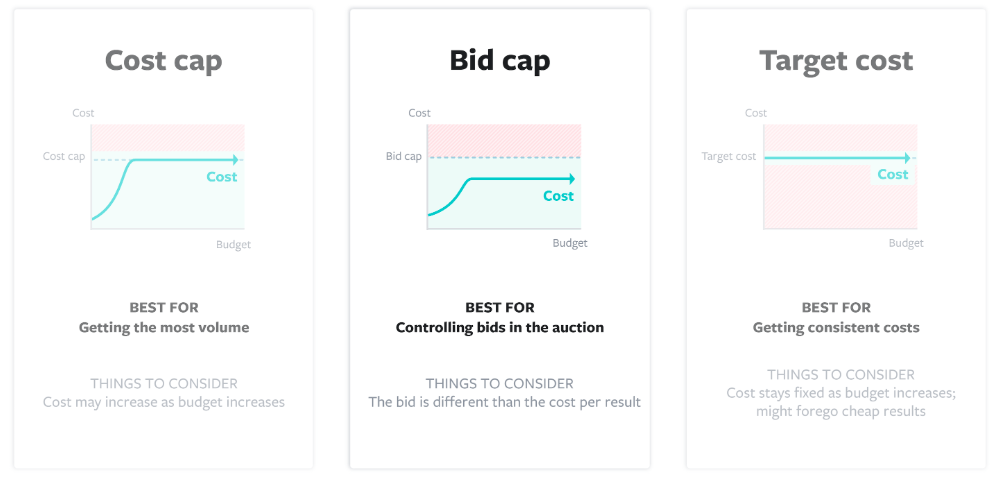 How to Choose Your Facebook Bid Strategy