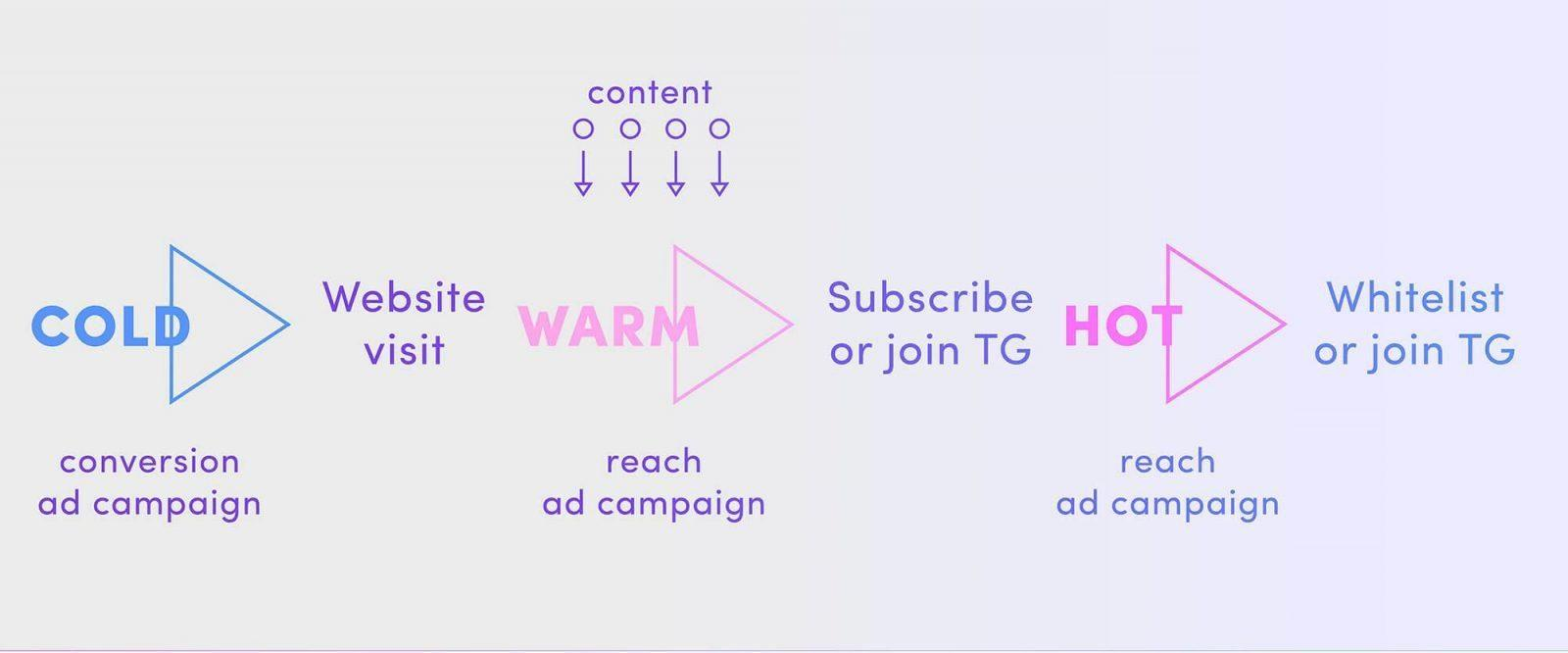 ad strategy, cross-channel, crowdfunding, ico