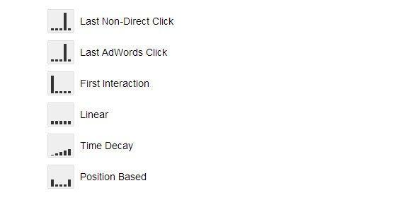 Divide the Direct and Assisted Conversions in the Facebook Ad System via Google Tag Manager