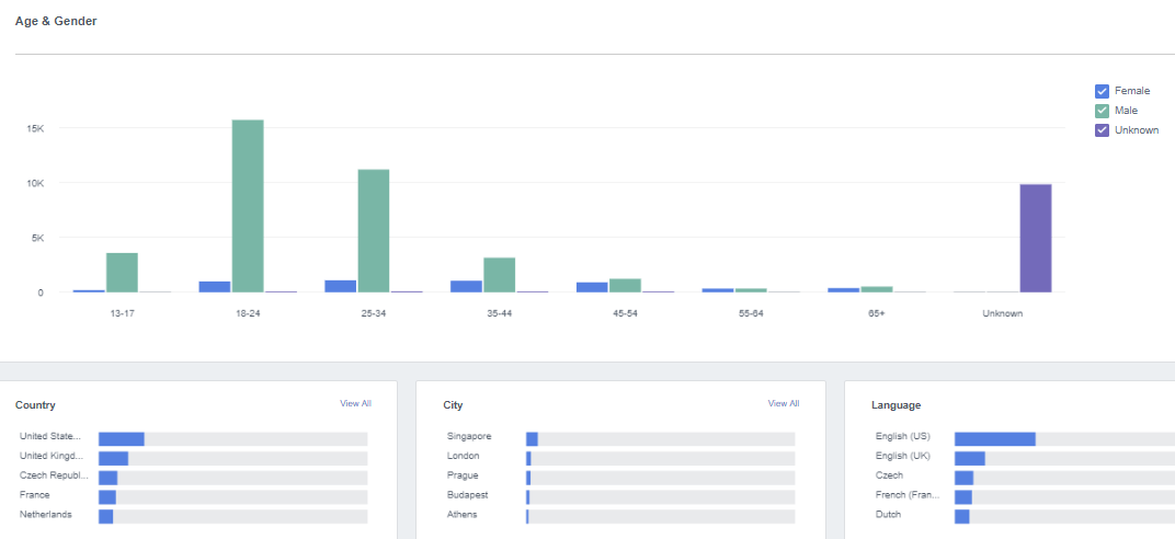 Facebook Analytics: Become the Master of the Reports