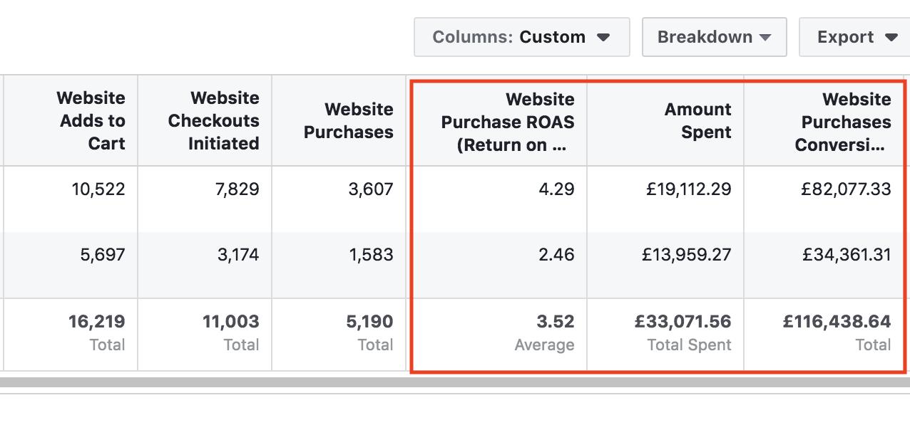 Как мы удвоили ROAS интернет-магазина до отметки 3.5 и привлекли £116 тысяч дохода