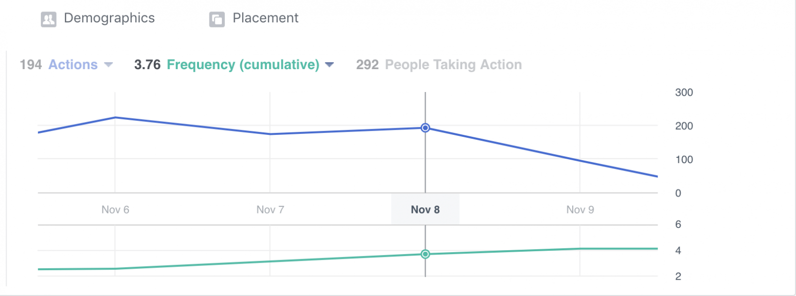 How To Optimize and Scale Facebook Ad Campaigns