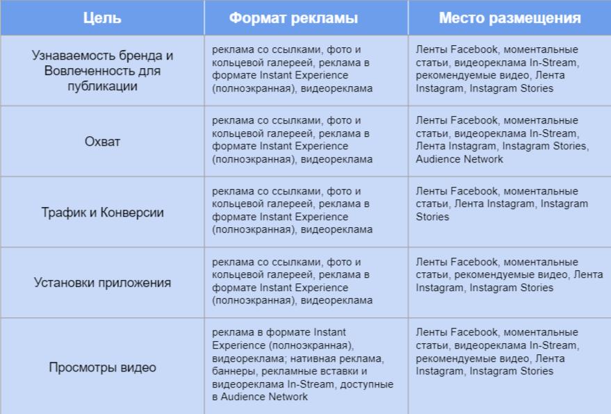Закупочные типы рекламы на Facebook: что нужно знать и как выбрать