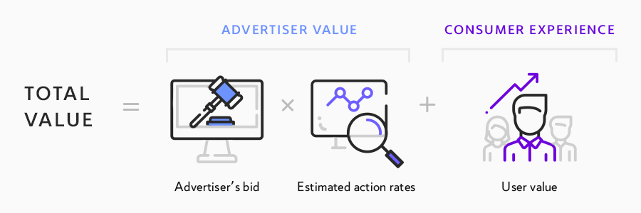 Facebook Ad Buying Type: What You Need to Know About Them and How to Choose the Right One