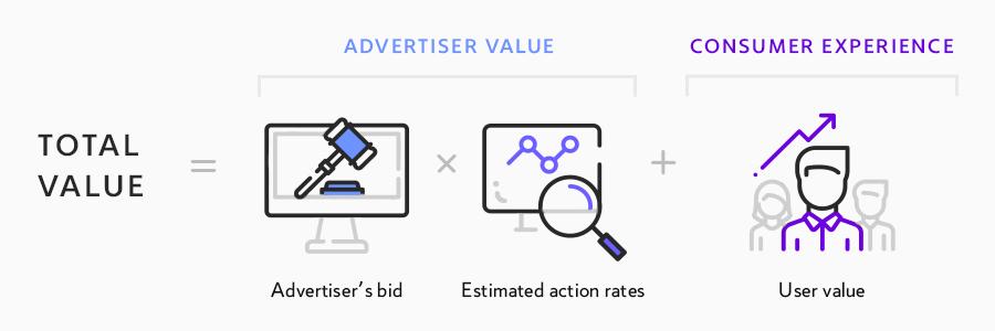 закупочные типы facebook, закупочный тип аукцион, закупочный тип рекламы, тип закупки рекламы, типы рекламной закупки, закупочные методы facebook, методы закупки рекламы